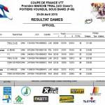 Coupe de France Poitiers: Bassevile, Porcher, Dumas le podium Dames